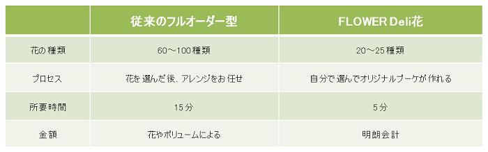 2.フルオーダー型とFLOWER Deli花違い(表)