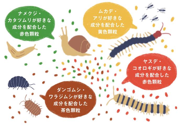 さまざまな害虫の食性に合わせた成分を配合し、緑色・茶色・赤色・黄色の4種の顆粒を食べやすいサイズにして配合